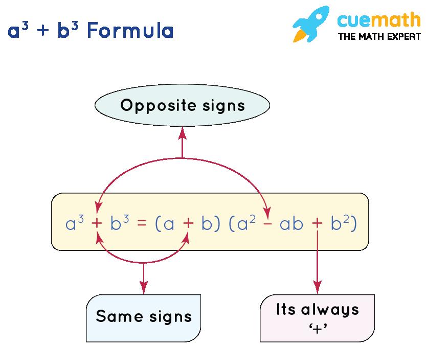 a cube minus b cube formula