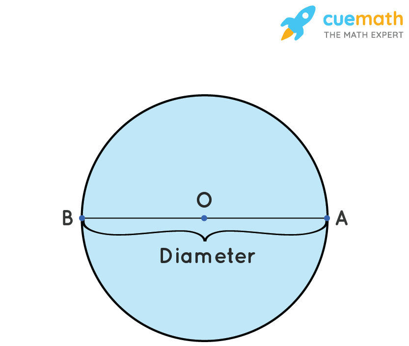 A line segment that passes through the center of the circle