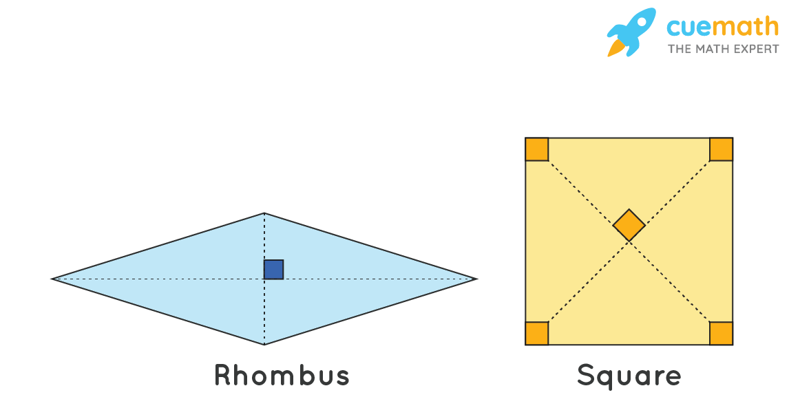 A parallelogram with four congruent sides