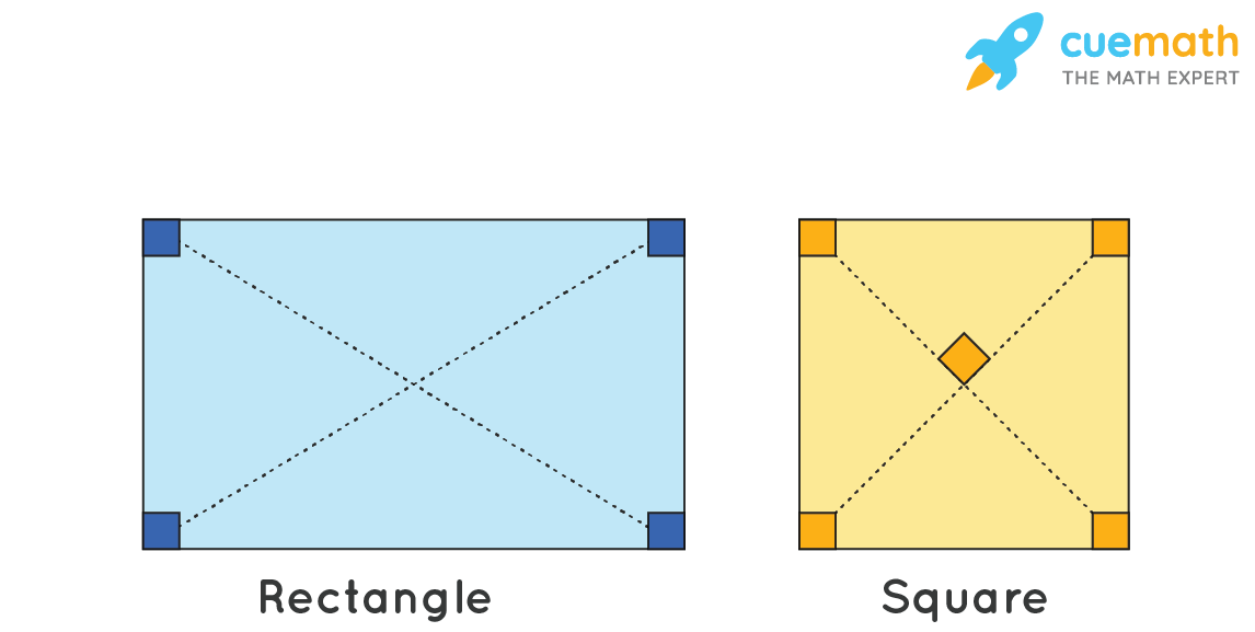A parallelogram with four right angles