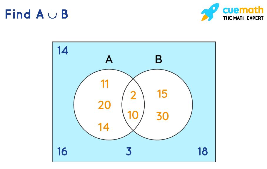A union B example venn diagram