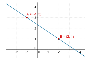 Two points on graph