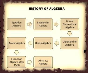 History of algebra