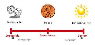 Probability image