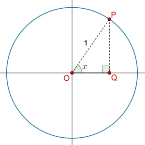 Sine function - one point and one circle