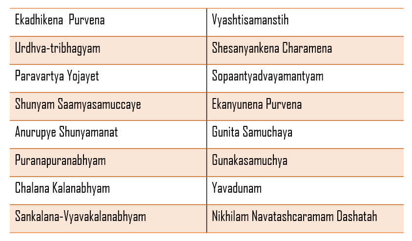 Names of the 16 main Sutras are listed here image