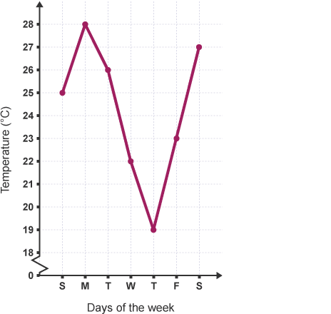 line graph between temperature and days of week