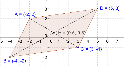 Parallelogram, bisecting diagonals, three vertices, midpoint of a segment, diagram, coordinate geometry, JEE foundation