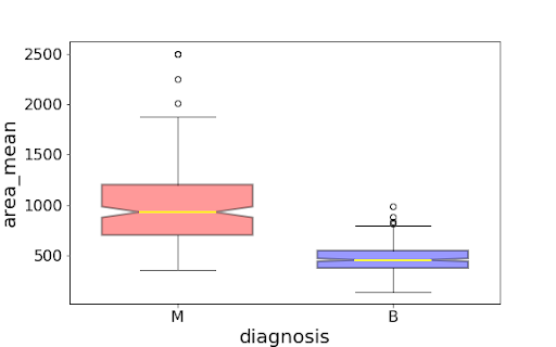 Diagnosis image