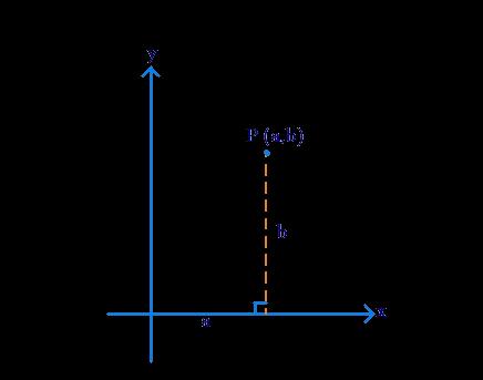 Pair of numbers in coordinate geometry