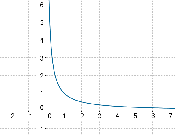Reciprocal Function - Graph 1