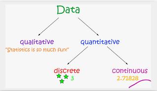 Types of data image