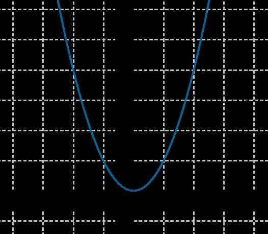 Quadratic Parent Function image