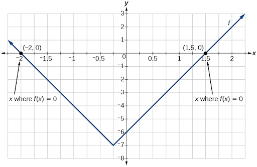 Absolute value graph displaying f(x)=0