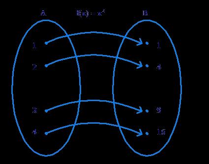Range image