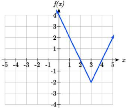 Absolute value graph displaying; a=2