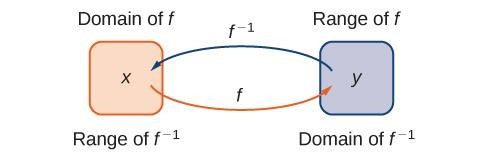 The inverse of greatest interger function
