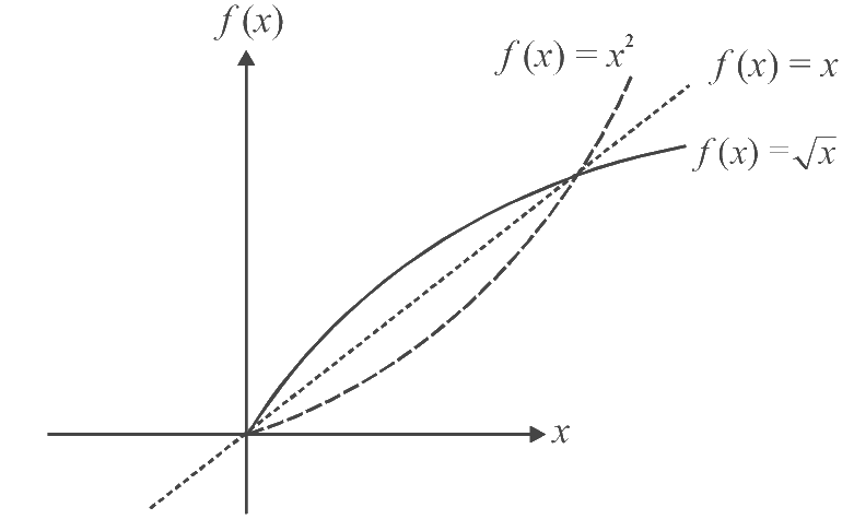 Graph of f(x) and its inverse f⁻¹(x) image