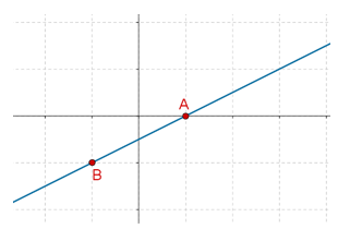 Lower half-plane equation graph