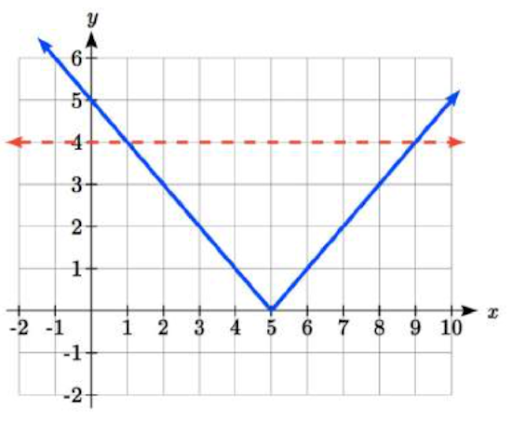bsolute value equations of|x−5|≤4