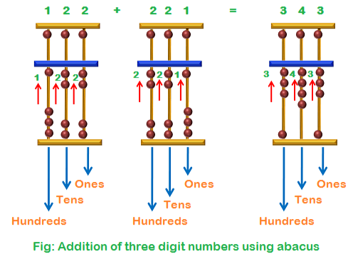 Addition of three digit numbers using abacus