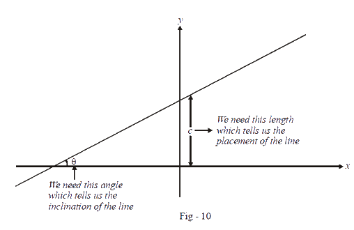 Line with arbitrary inclination