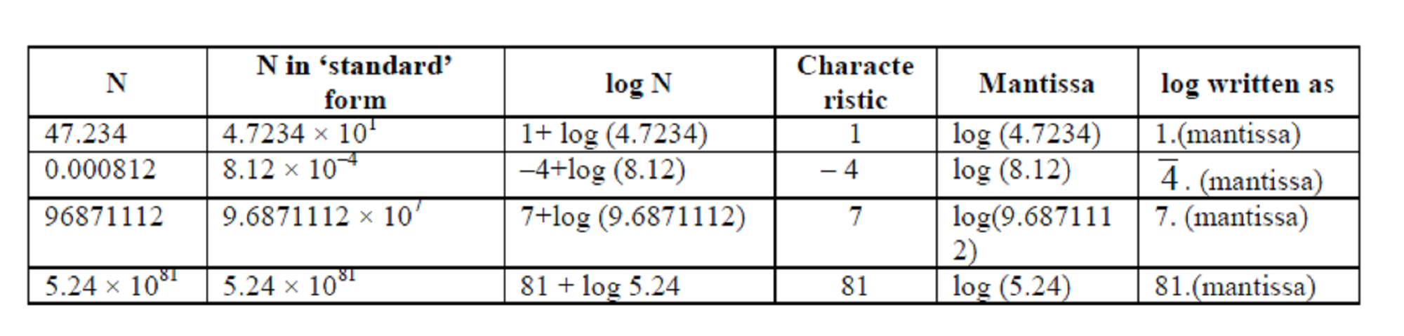 Logarithmic Calculations Table