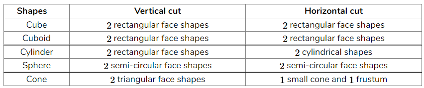 What cross-sections do you get when you give a (i) vertical cut (ii) horizontal cut to the following solids? (a) A brick (b) A round apple (c) A die (d) A circular pipe (e) An ice cream cone