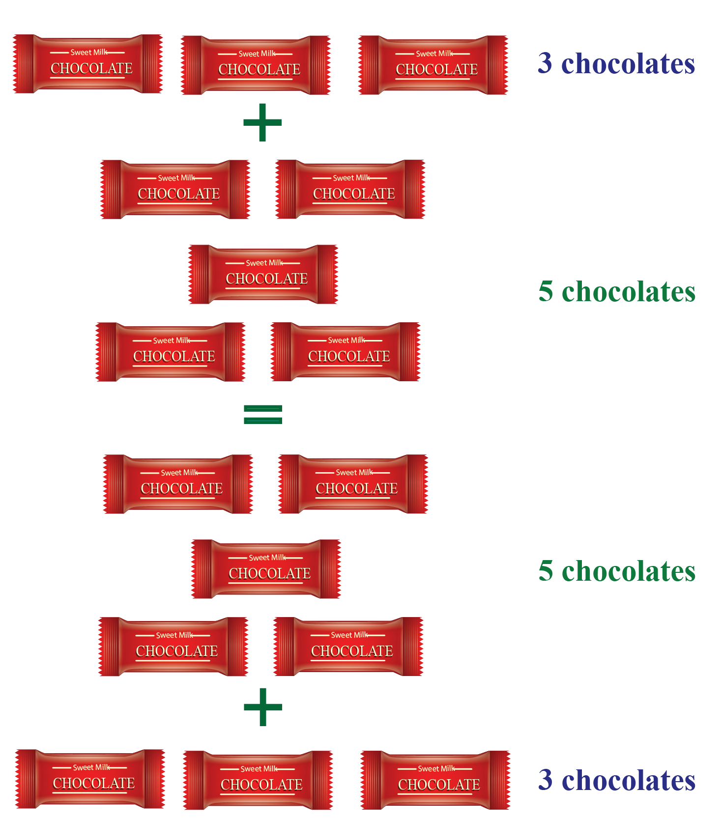 Commutative Property of Addition Solved Example - Sam was given 3 chocolates by his mother for his good behavior, and 5 chocolates by his father for cleanliness.