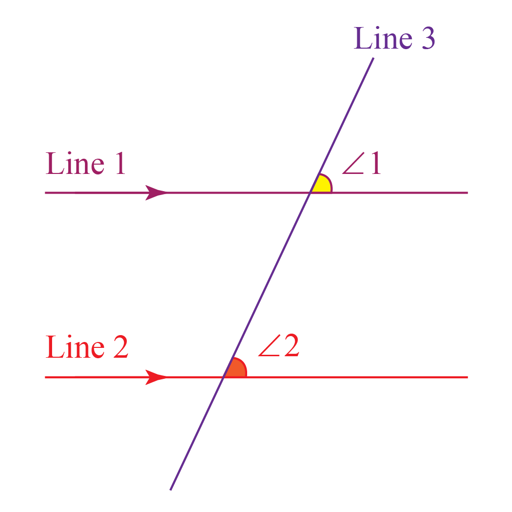 What are Corresponding Angles? Diagram for Corresponding Angles shows two parallel lines and one intersecting line forming corresponding angles