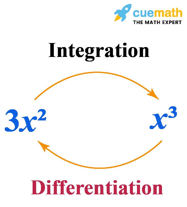Derivative is an inverse process of integration