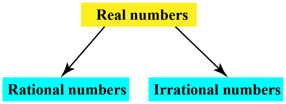 Irrational Numbers (Real) | Arithmetic | CK-12 Foundation