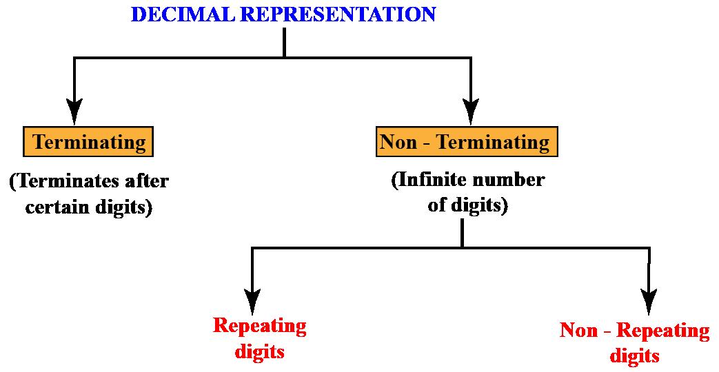 Decimal representation of numbers