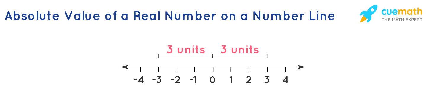 Absolute Value of a Real Number on a Number Line