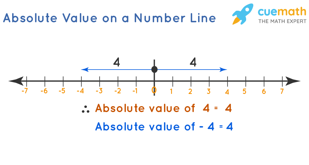 Absolute Value on a Number Line