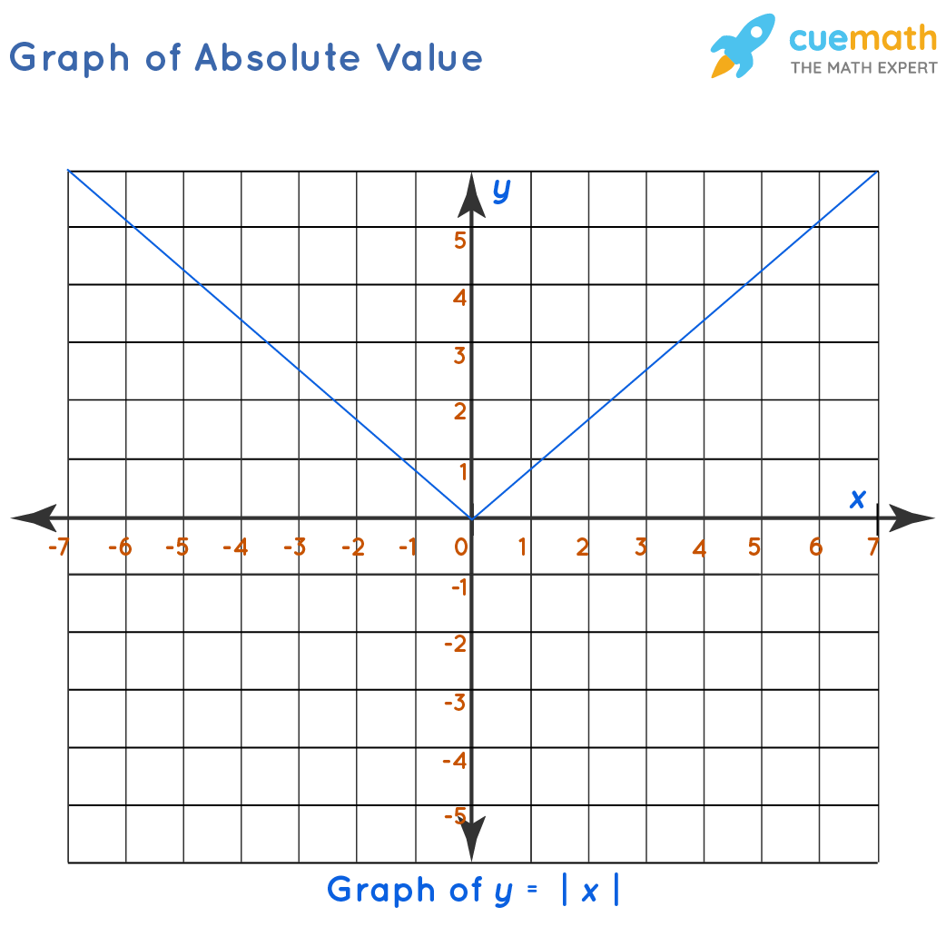Graph of Absolute Value