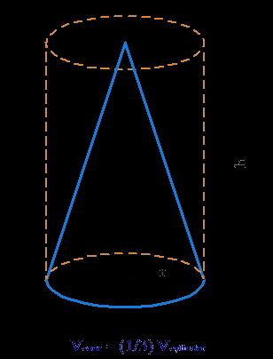 Three cones = one cylinder