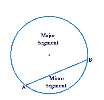 Circle - Major segment, Minor segment and Chord