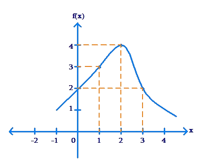 Plotted graph along axes - example 5