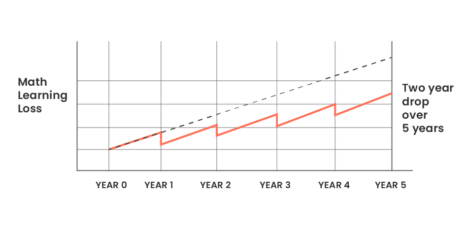 By the end of Grade 6, students who have experienced math loss consistently have an achievement gap of almost 2 years.