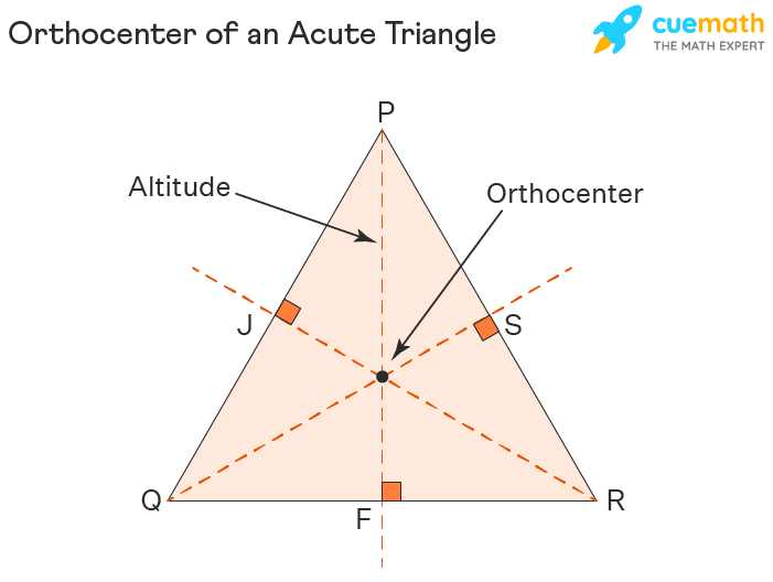 Orthecenter of an Acute Triangle
