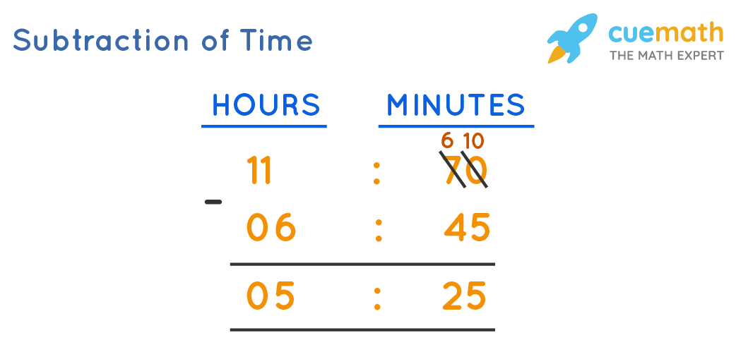 Subtraction of Time