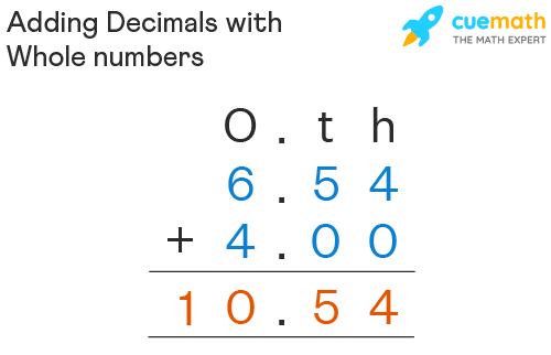Adding Decimals with Whole Numbers