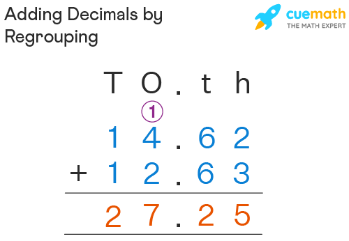 Adding Decimals by Regrouping