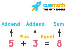 addition formula