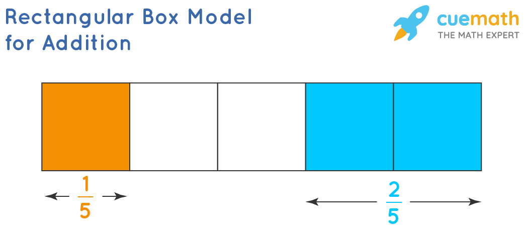 Rectangular Box Model for Addition of Fractions