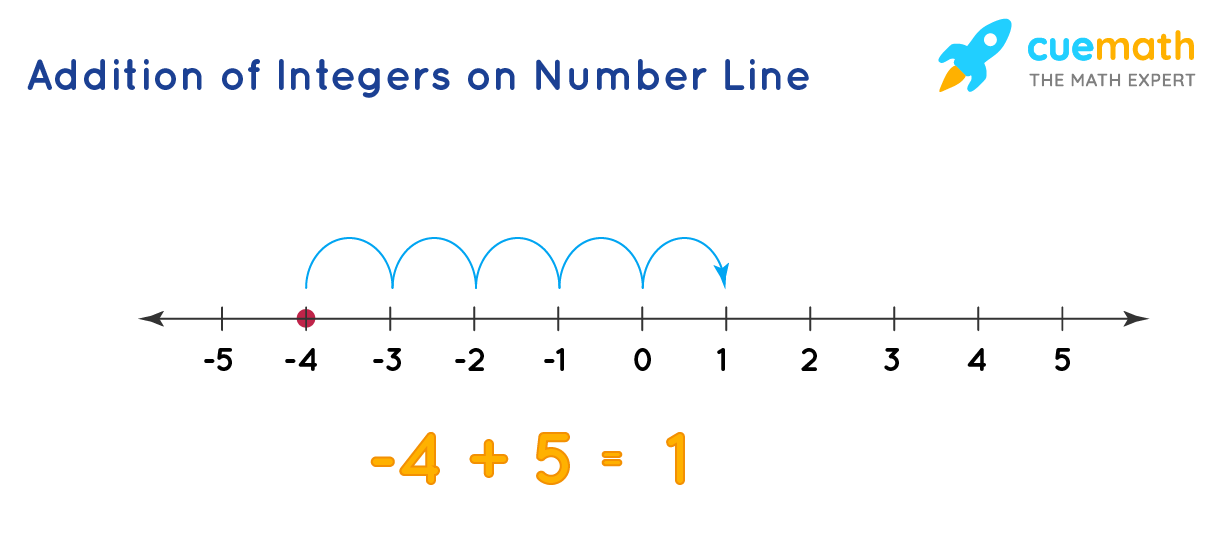 addition of integers on number line