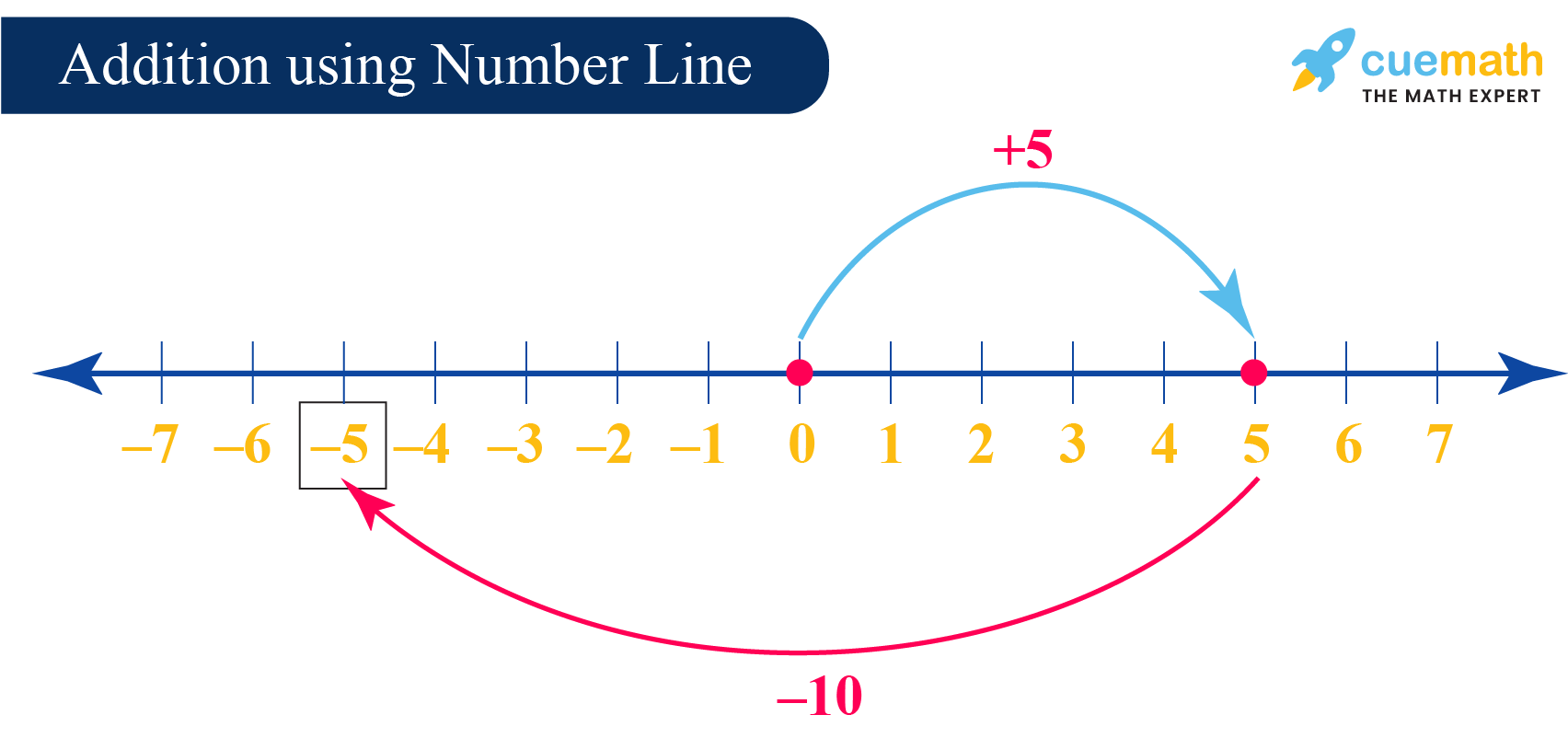 Addition of Integers: Adding integers using the number line