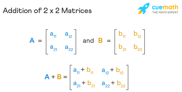 Addition of 2x2 matrices