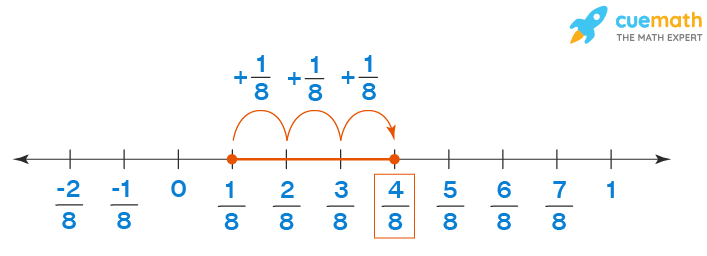 Addition of rational numbers on number line